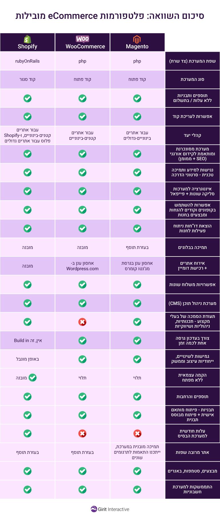 השוואה בין פלטפורמות חנויות מקוונות